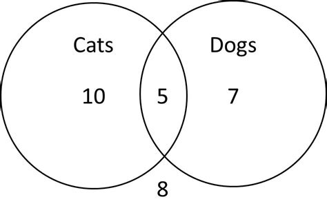exles of venn diagram in math venn diagrams act math