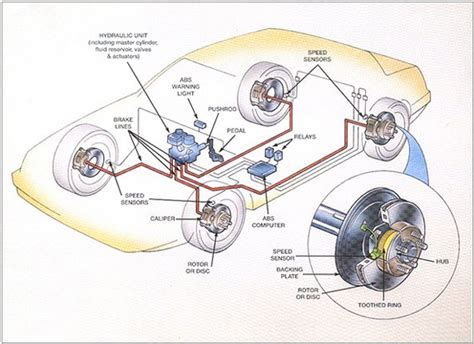 d and d motor systems do you need special brake pads for abs brakes