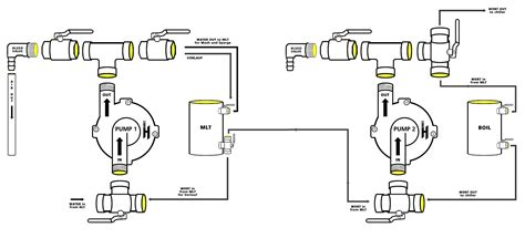 home brewing setup diagram build a homebrew brew your own