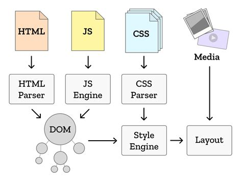 web layout engine quantum up close what is a browser engine mozilla
