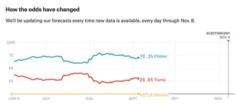 2016 mlb predictions fivethirtyeight god politics and baseball 2016 presidential election prediction
