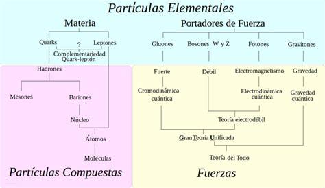 las particulas elementales las part 237 culas elementales