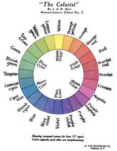 color con h les couleurs en anglais avec prononciation 183 vous allez en