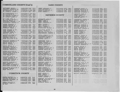Warren County Nc Property Tax Records Carolina Census Records Page 8
