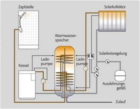 Heizung Selber Bauen Anleitung 6913 by Bauen Mit Ziegel Heizen Mit Holzpellets