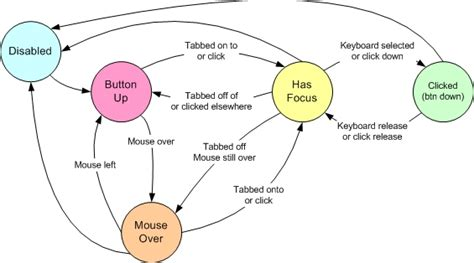 simple state diagram a simple bitmap button implementation codeproject