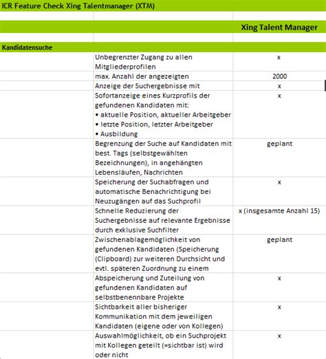 Kandidaten Anschreiben Xing Der Xing Talentmanager Im Test Icr Institute For Competitive Recruiting