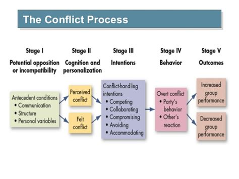 12 Basic Tips For Dealing With Conflict by Learn How To Resolve Conflict At Workplace In 10 Easy