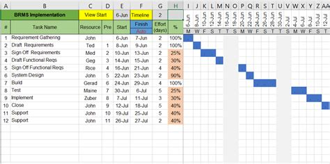 free gantt chart template excel and word free project