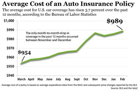 BLS: Cost of Vehicle Insurance Continues to Climb   Auto