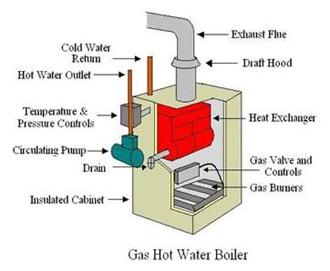 replacement gas boilers