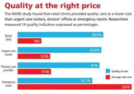 urgent care vs emergency room cost urgent care clinics vs emergency rooms angie s list
