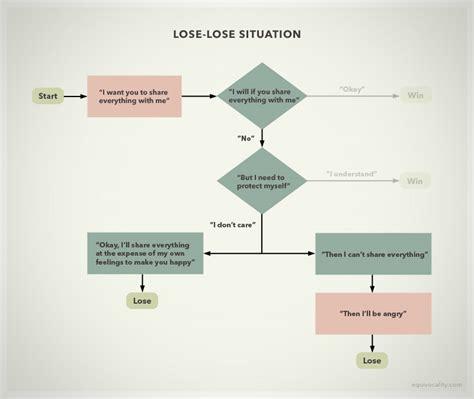 losing diagram diagram for heartbreak equivocality