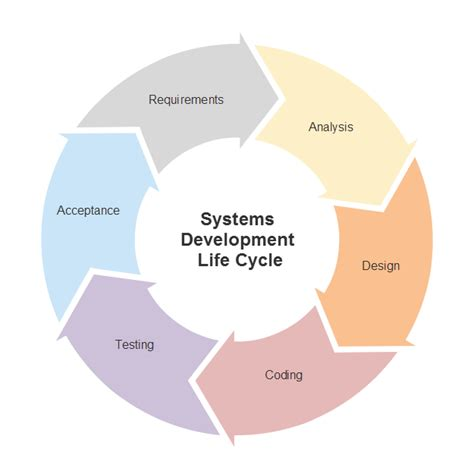 marketing cycle diagram marketing diagram software try it free and create