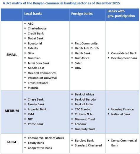 banks list big to fail list of kenya s safest banks