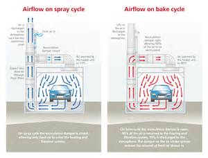 levac extracted balanced floor for automotive spray