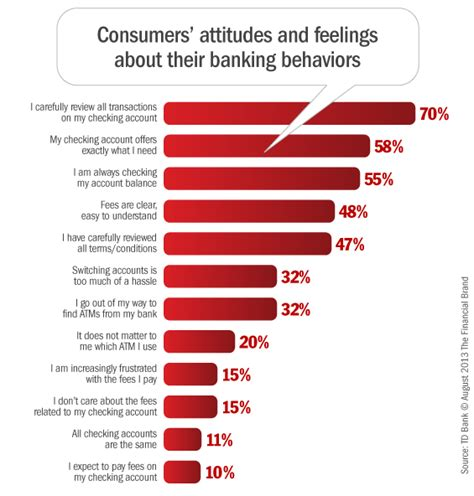 consumer bank the state of checking account consumers in 2013