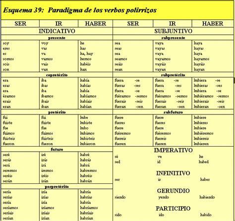 verbo caber conjugado gramatica el verbo