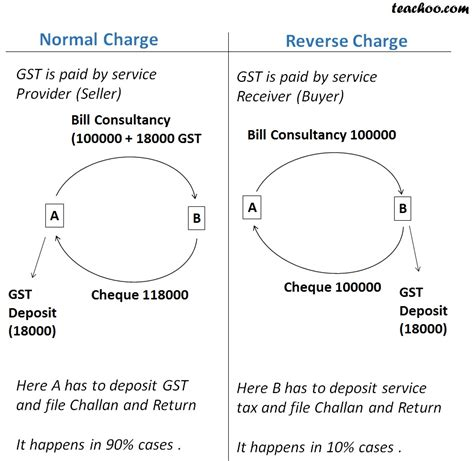 sle invoice under reverse charge mechanism what is reverse charge mechanism rcm in gst reverse