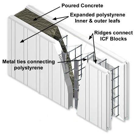 Modern Building Techniques   ICF (Insulated Concrete
