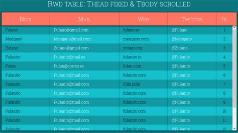 rwd table thead fixed tbody scrolled coding fribly