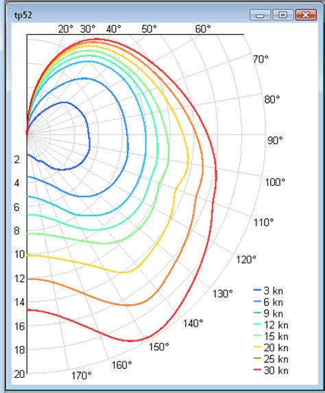 catamaran polar diagram why do multis supposedly not point as high multihull