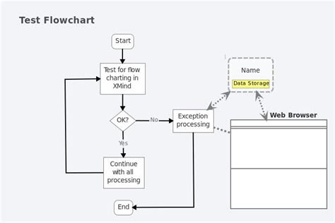 xmind flowchart open in xmind open in ithoughts favorite embed email