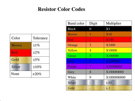 resistor color code ppt resistor color code e 28 images crtc electronics intro to resistors resistor simple the