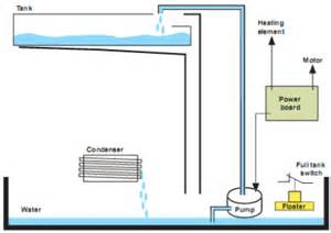 How Clothes Dryers Work Knowhow How Is A Condenser Tumble Dryer Different Than A