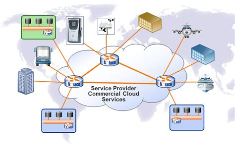 service provider image gallery network providers
