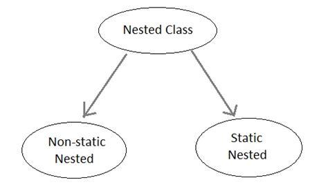 java tutorial nested classes found java nested classes foundjava