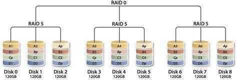 afraid part 11 raid 5 raid 6 and raid 50