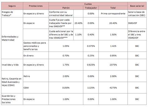 Tablas Cuotas Obrero Patronales 2016 | contribuciones patronales porcentajes 2016 imss