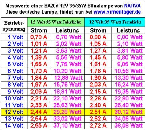 siehe leistungsaufzeichnungen am 6 volt 19 10 watt generator