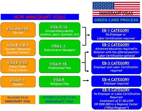 Us Green Card Photo Template by Green Card Renewal Form Pdf Huntersinternet