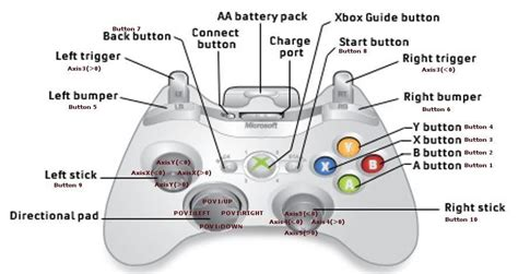 xbox 360 controller layout for pc vjoy and ujr reconfiguring your pc game controller