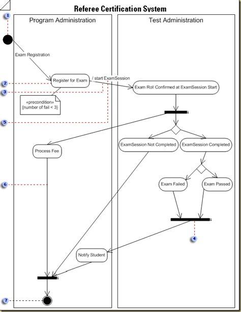 activity diagram in visio aggregated intelligence exles of uml diagrams in visio