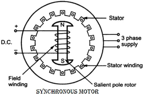 3 phase synchronous motor electrical