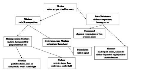 classification of matter flowchart classification of matter
