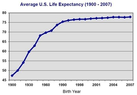 what is the average lifespan of a average expectancy