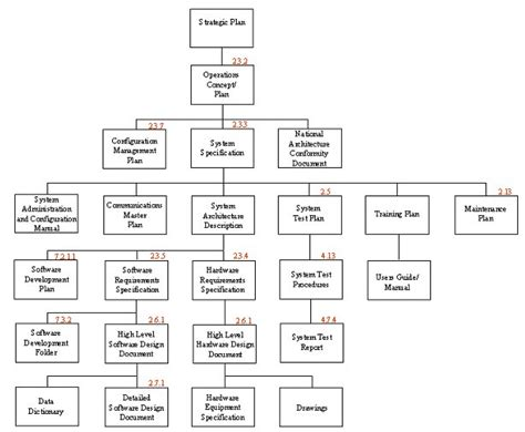tree management plan template visio 2010 uml sequence diagram visio free engine image