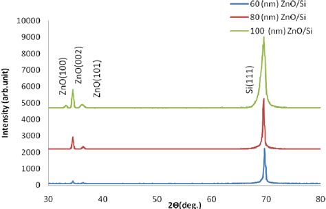 xrd pattern of zno powder xrd patterns of zno thin films on si substrate at