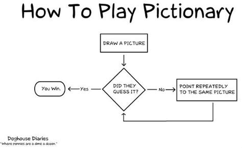 humorous flowcharts flowcharts 19 pics
