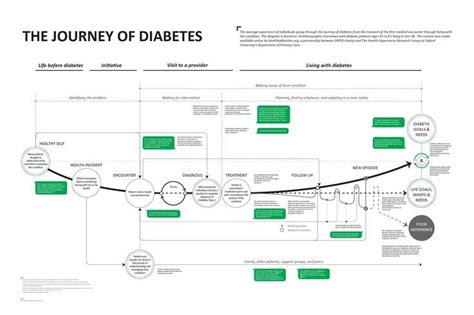design thinking journey map 17 best images about user advocate on pinterest