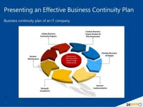 Business Continuity Plan Template Australia by Using Business Continuity Planning Template Powerpoint