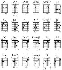 Brr Placements 24 Common Guitar Chords For Different Music Styles Dummies