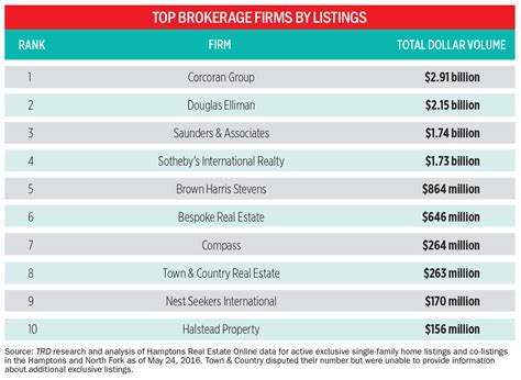 Best Broker Firms Nyc For Mba by Top Htons Brokers 2016 Susan Breitenbach Corcoran