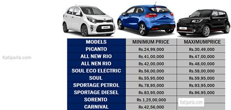 When Was Kia Motors Founded Automobiles Archives Nepal Price List Updated Rates