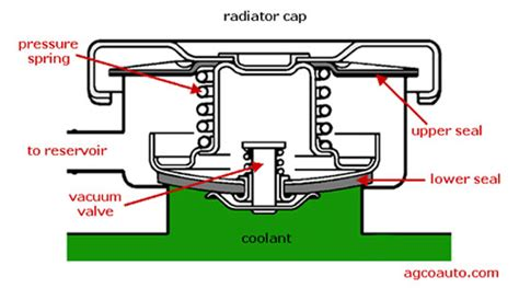 how to purge air out of cooling system 2009 hyundai tucson how to purge air from cooling system page 2 harley davidson forums