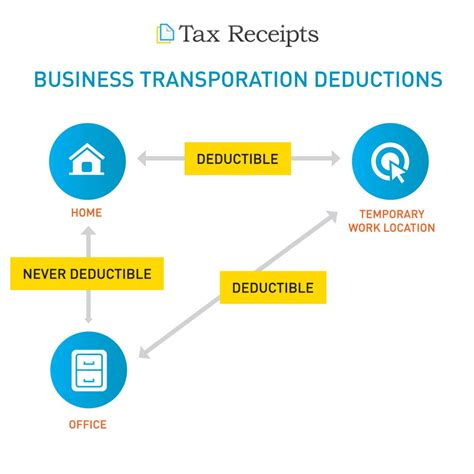 Can I Deduct The Alt Mba by Small Business Transportation Deductions